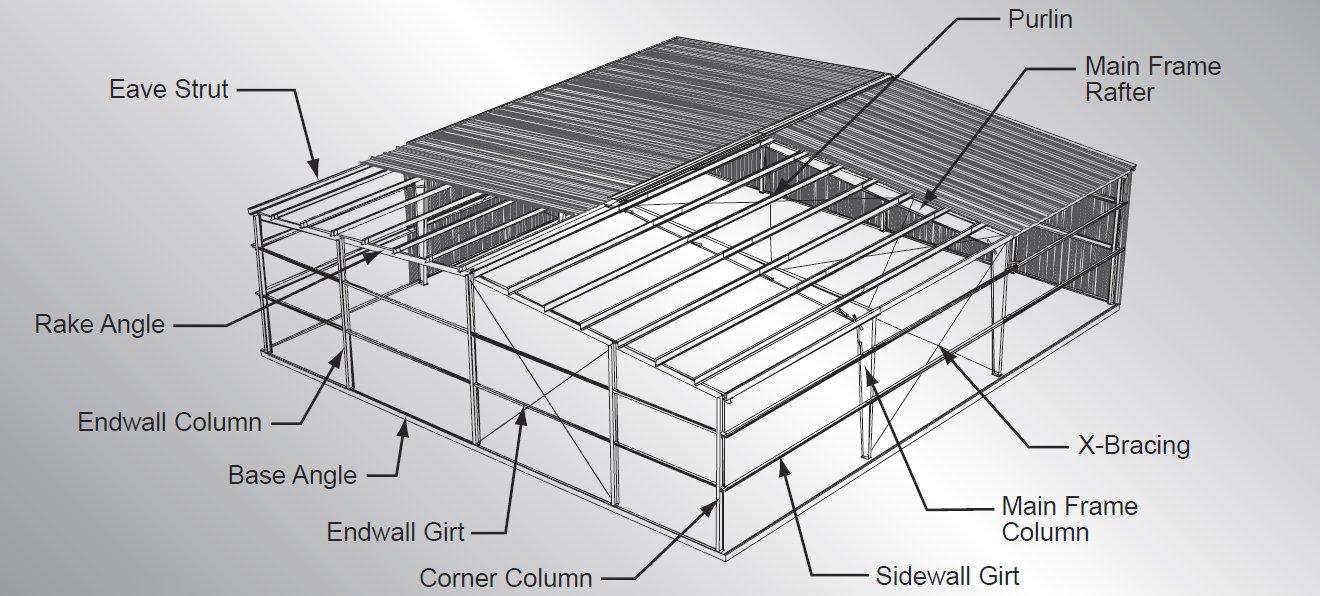 Metal Buildings | Phillips Building SupplyPhillips Building Supply